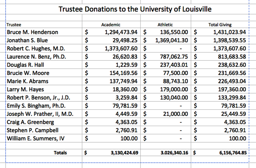 Some generous givers, a few not so much, on UofL Board of Trustees
